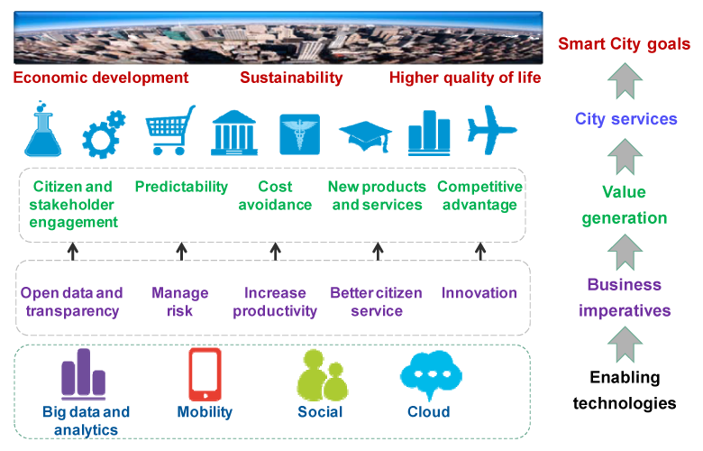 Smart-City-of-the-Future-Value-Architecture