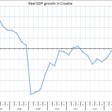 Real_GDP_growth_in_Croatia