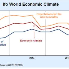 Ifo klima