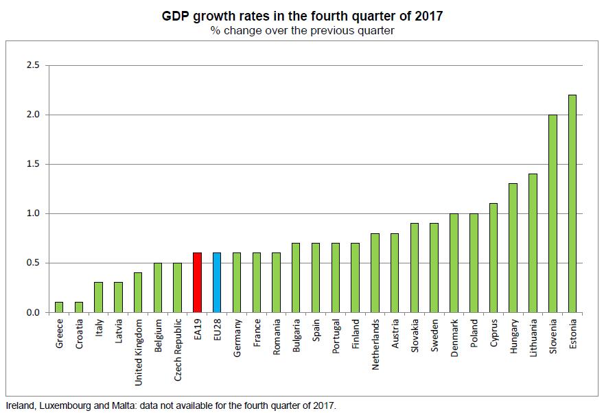 Eurostat_BDP